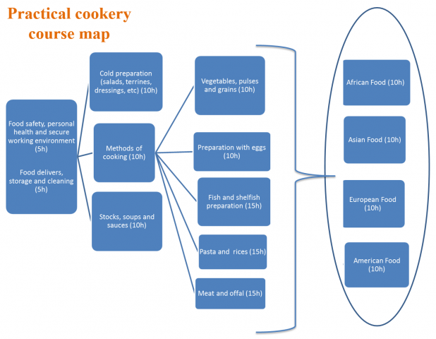 Practical Cookery Course Map